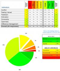 Satisfaction @ Work Chart - Overview (example)