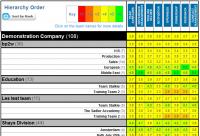 Satisfaction @ Work Scores - Average (example)