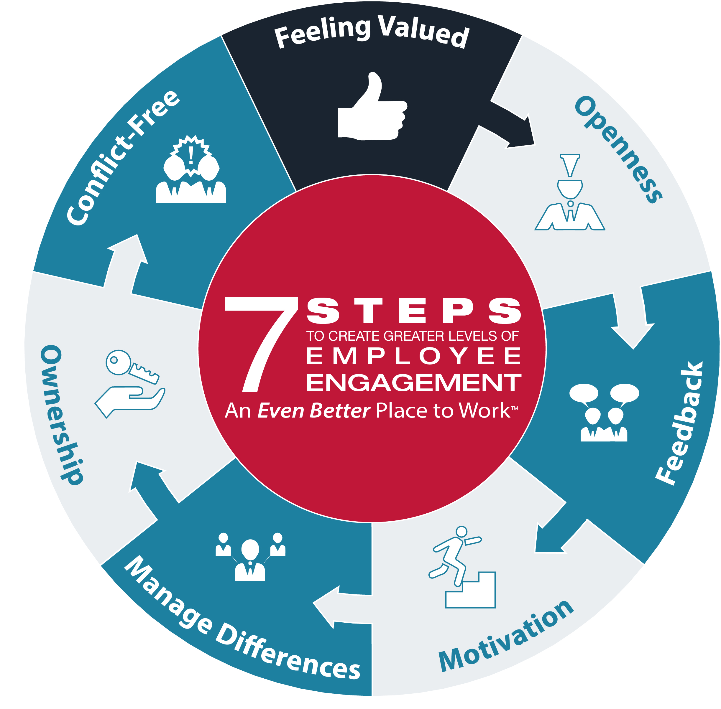 leadership a key to employee engagement The four enablers although there is no  they include many of the key elements that go to make successful employee engagement these four enablers of engagement.